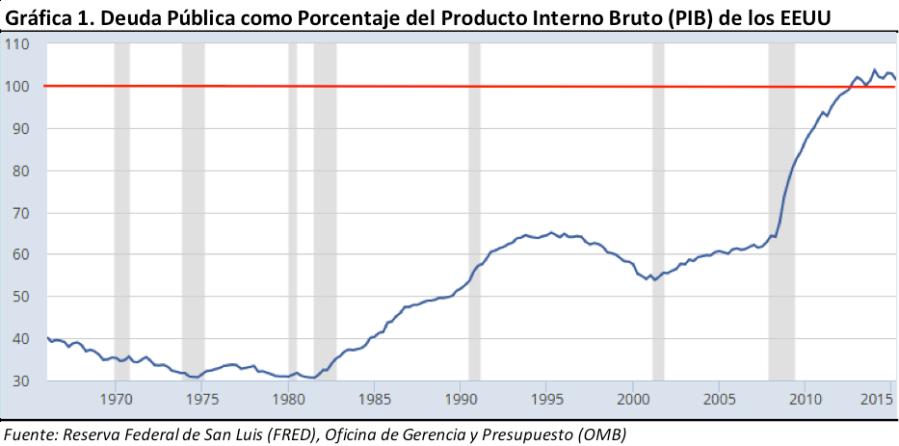 Deuda Pública como % del PIB