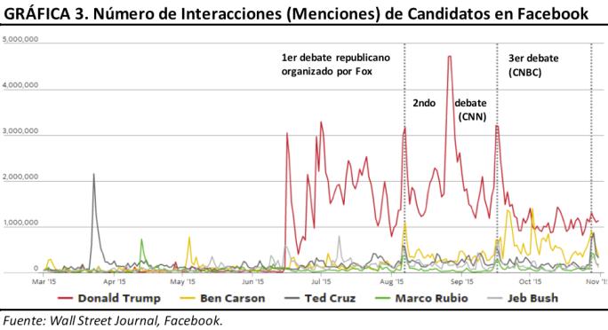 Numero de Interacciones (menciones) de Candidatos en Facebook