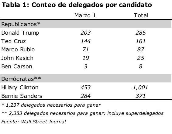 conteo delegados