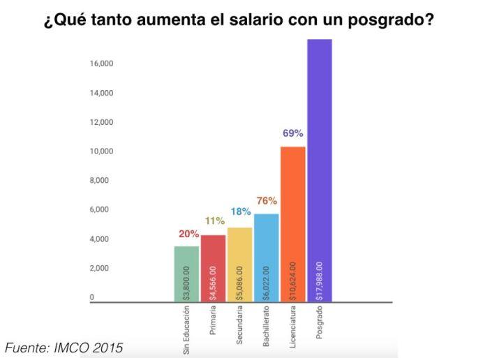 Aumento de Salario con Posgrado