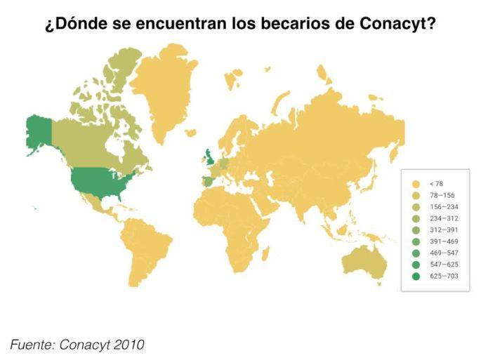 Becarios de Conacyt