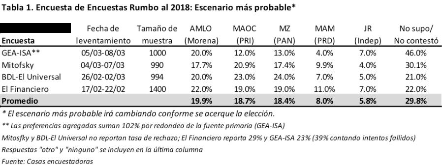 Encuesta de Encuestas rumbo al 2018
