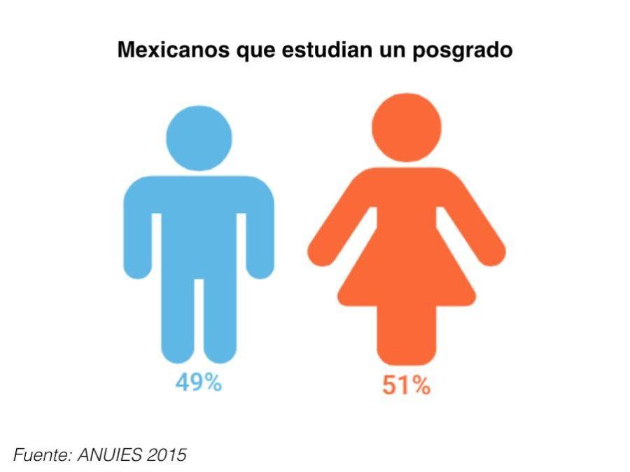 Mexicanos que estudian un posgrado