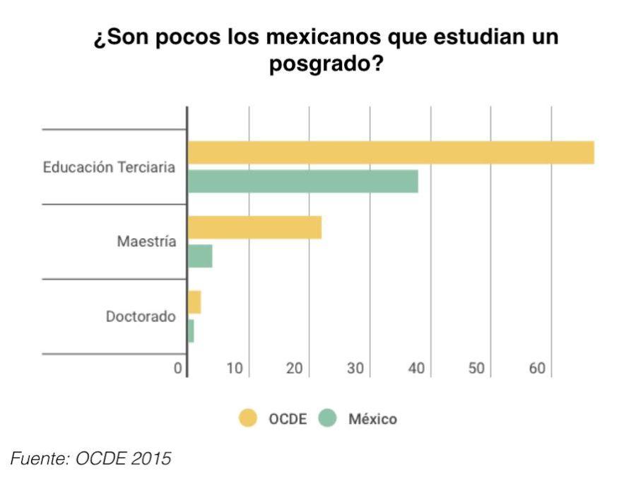 Pocos los mexicanos que estudian un posgrado