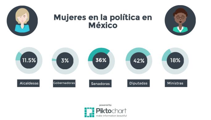mujeres-en-la-politica-en-mexico