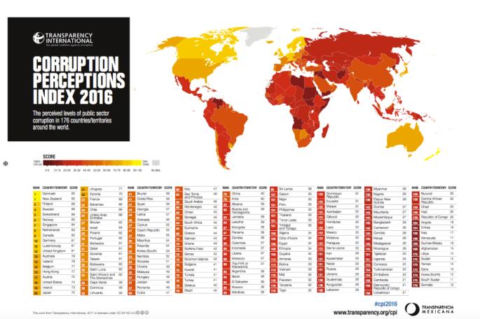 indice-de-corrupcion